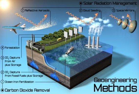 Climate Geoengineering